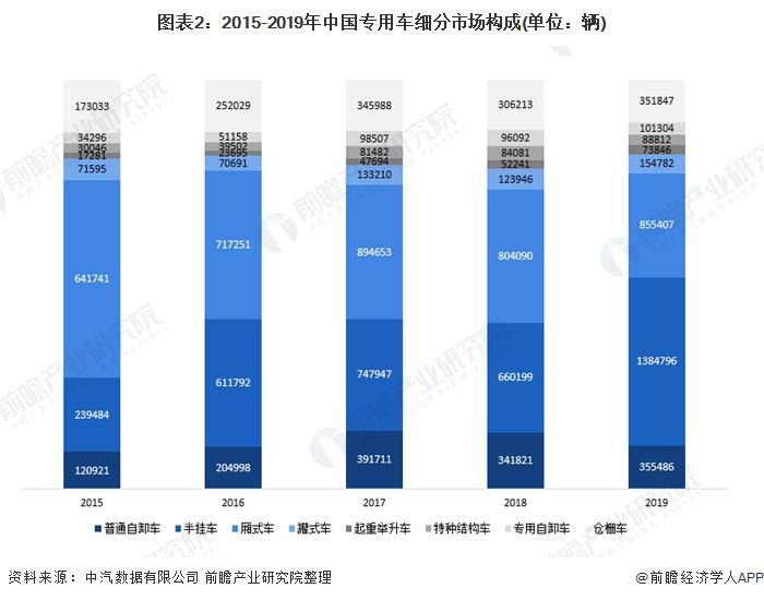 图表2:2015-2019年中国专用车细分市场构成(单位:辆)