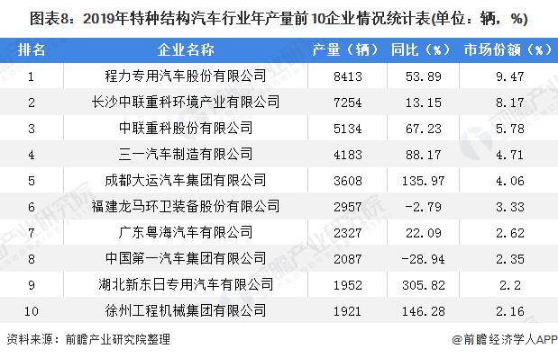 图表8:2019年特种结构汽车行业年产量前10企业情况统计表(单位:辆,%)