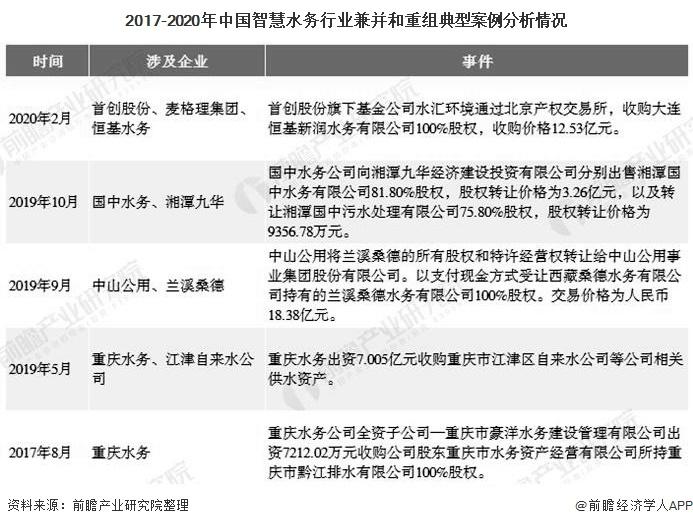 2017-2020年中国智慧水务行业兼并和重组典型案例分析情况