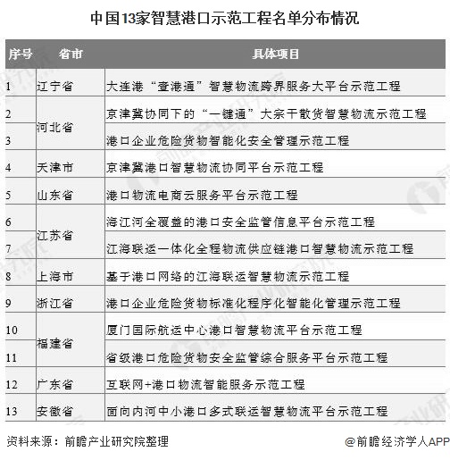 中国13家智慧港口示范工程名单分布情况
