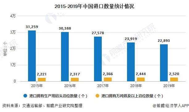 2015-2019年中国港口数量统计情况