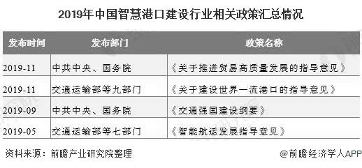 2019年中国智慧港口建设行业相关政策汇总情况