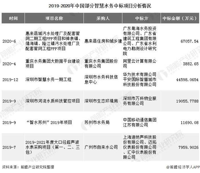2019-2020年中国部分智慧水务中标项目分析情况