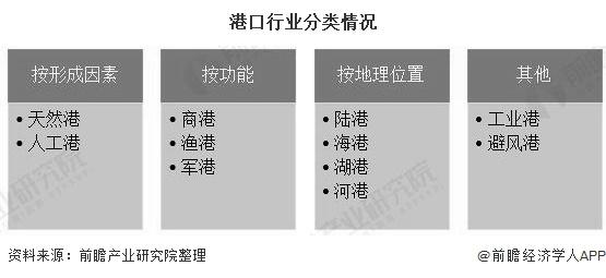 港口行业分类情况