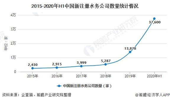 2015-2020年H1中国新注册水务公司数量统计情况