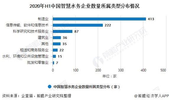 2020年H1中国智慧水务企业数量所属类型分布情况