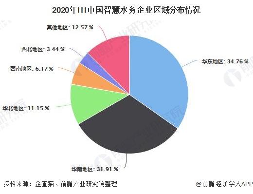 2020年H1中国智慧水务企业区域分布情况