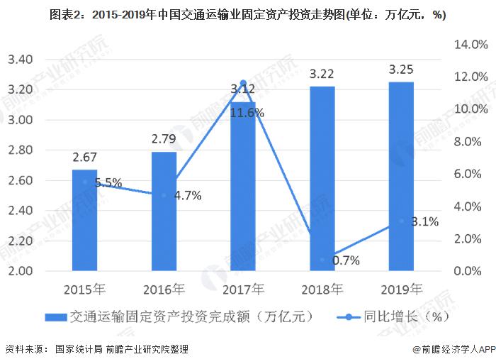 图表2:2015-2019年中国交通运输业固定资产投资<font class=
