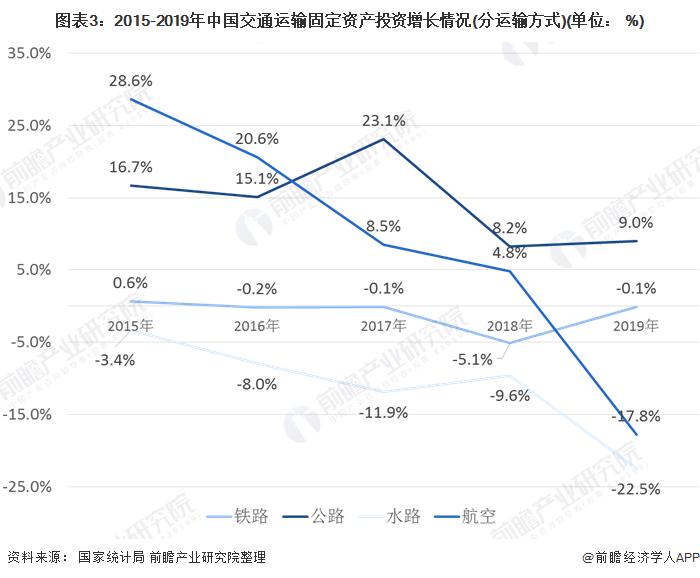 图表3:2015-2019年中国交通运输固定资产投资增长情况(分运输方式)(单位: %)