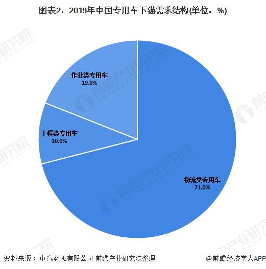 图表2:2019年中国专用车下游需求结构(单位:%)