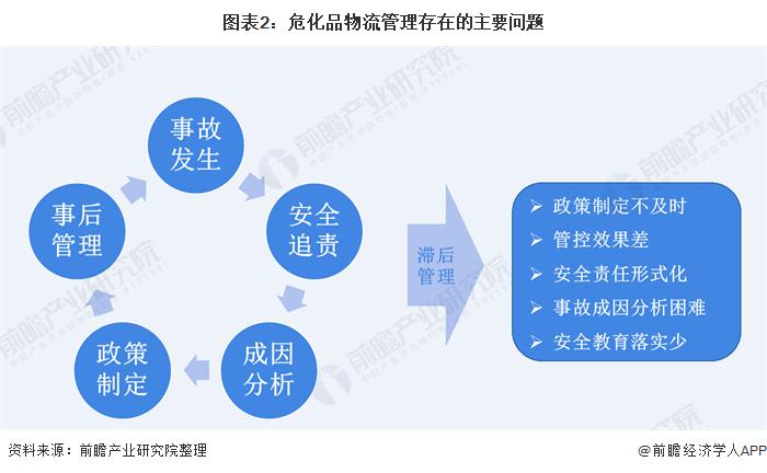 图表2:危化品物流管理存在的主要问题