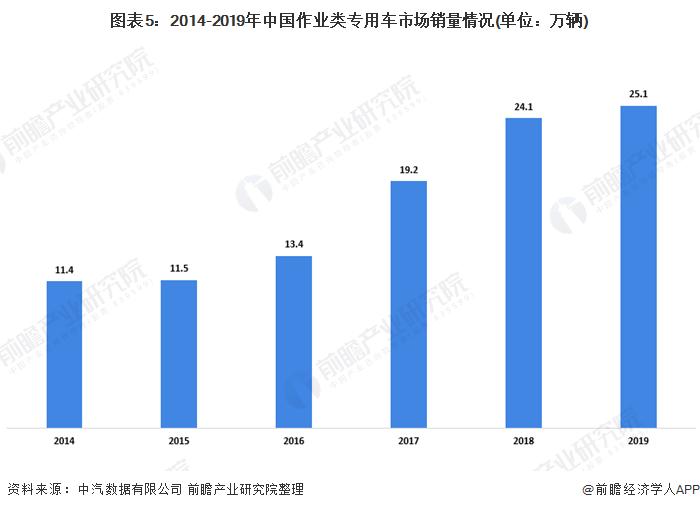 图表5:2014-2019年中国作业类专用车市场销量情况(单位:万辆)