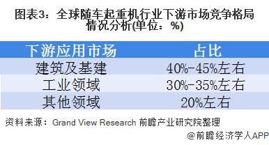 图表3:全球随车起重机行业下游市场竞争格局情况分析(单位:%)
