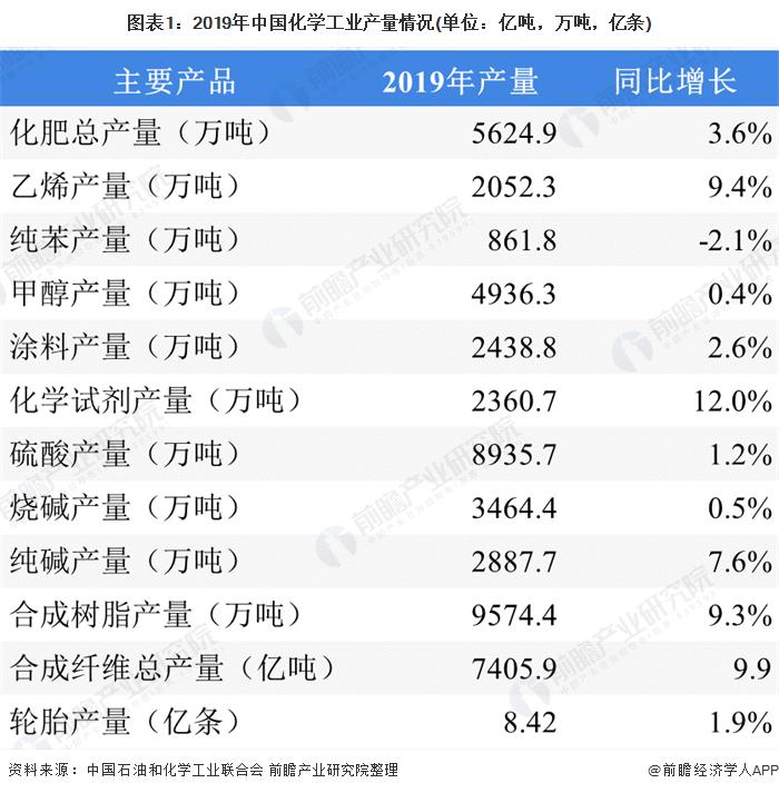 图表1:2019年中国化学工业产量情况(单位:亿吨,万吨,亿条)