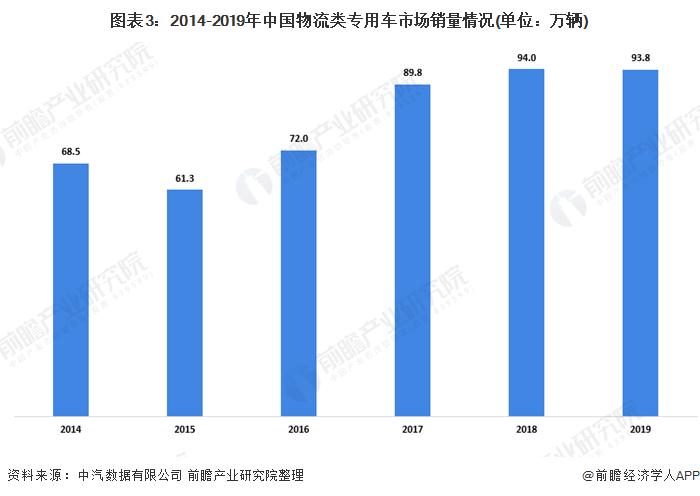 图表3:2014-2019年中国物流类专用车市场销量情况(单位:万辆)