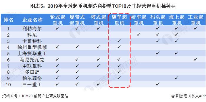 图表5:2019年全球起重机制造商榜单TOP10及其经营起重机械种类