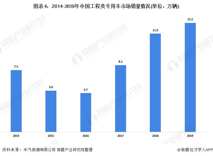 图表4:2014-2019年中国工程类专用车市场销量情况(单位:万辆)