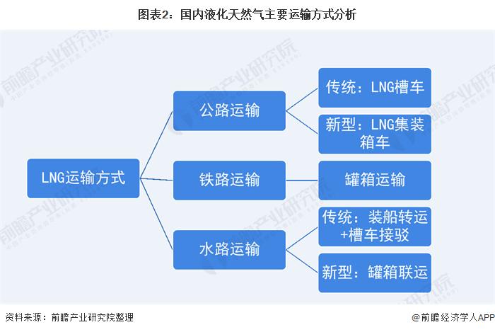 图表2:国内液化天然气主要运输方式分析