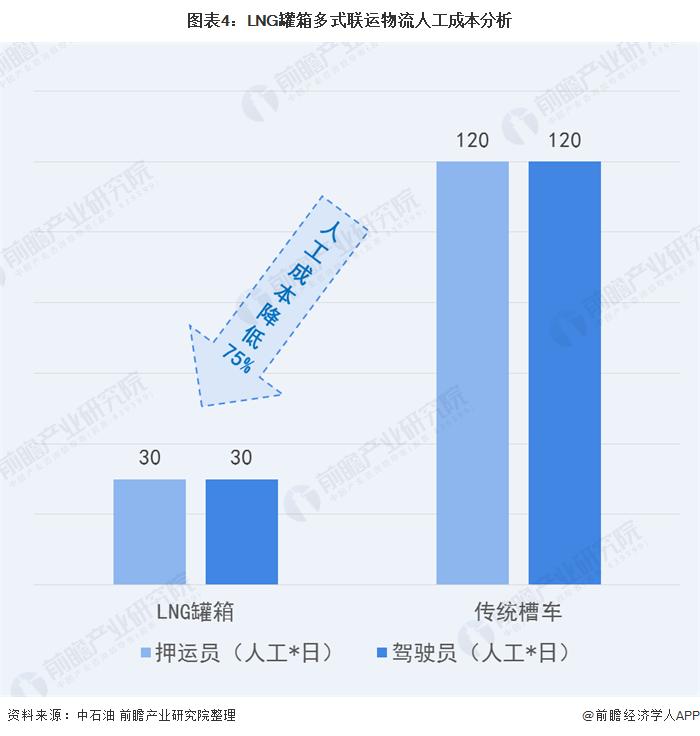 图表4:LNG罐箱多式联运物流人工成本分析