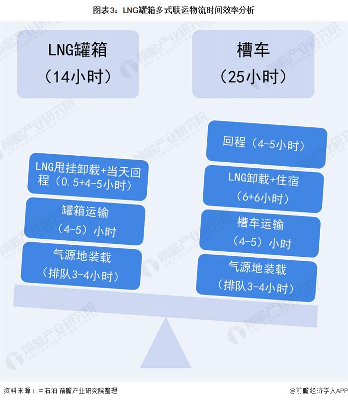 图表3:LNG罐箱多式联运物流时间效率分析
