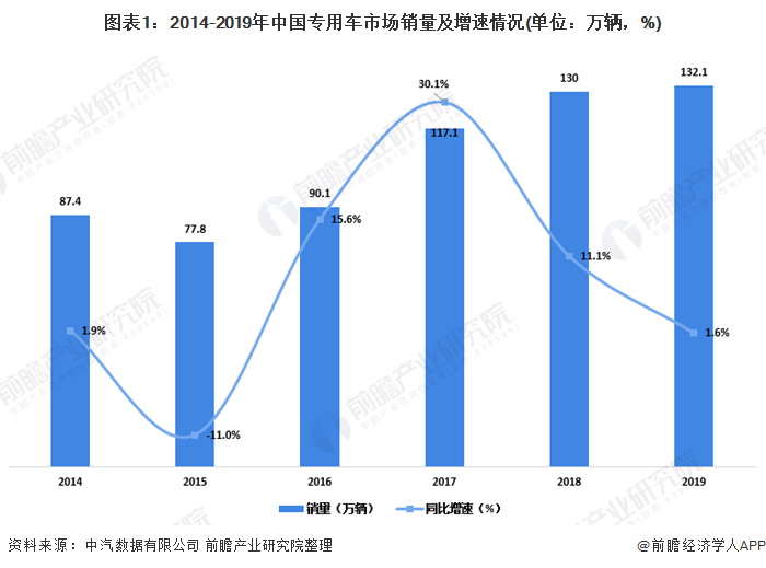 图表1:2014-2019年中国专用车市场销量及增速情况(单位:万辆,%)