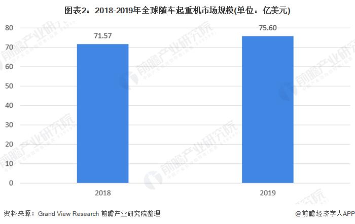图表2:2018-2019年全球随车起重机市场规模(单位:亿美元)