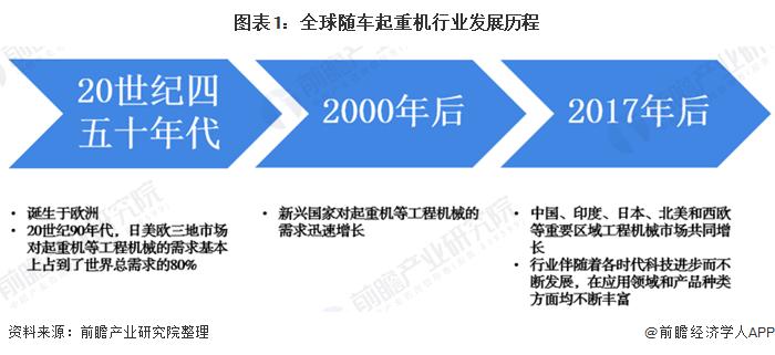 图表1:全球随车起重机行业发展历程