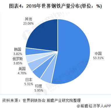图表4:2019年世界钢铁产量分布(单位:%)