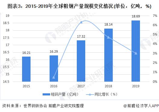 图表3:2015-2019年全球粗钢产量规模变化情况(单位:亿吨,%)