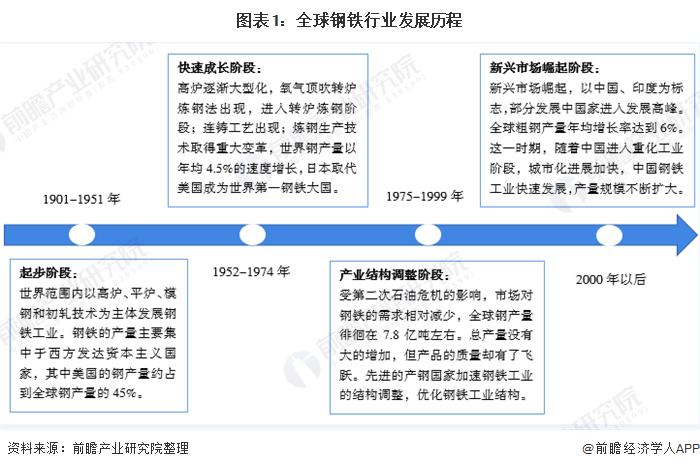 图表1:全球钢铁行业发展历程