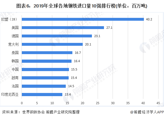 图表6:2019年全球各地钢铁进口量10强排行榜(单位:百万吨)