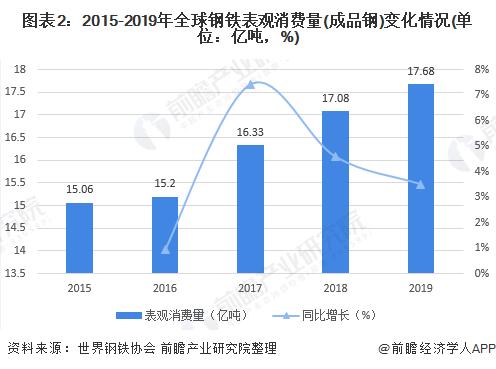 图表2:2015-2019年全球钢铁表观消费量(成品钢)变化情况(单位:亿吨,%)