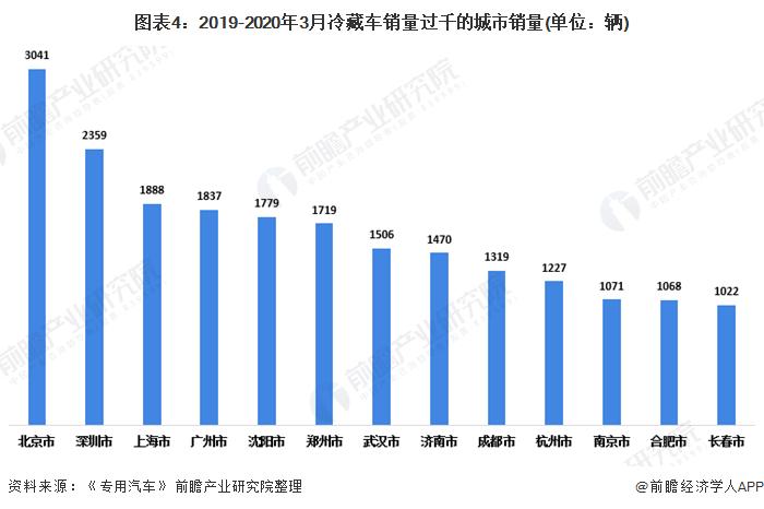 图表4:2019-2020年3月冷藏车销量过千的城市销量(单位:辆)