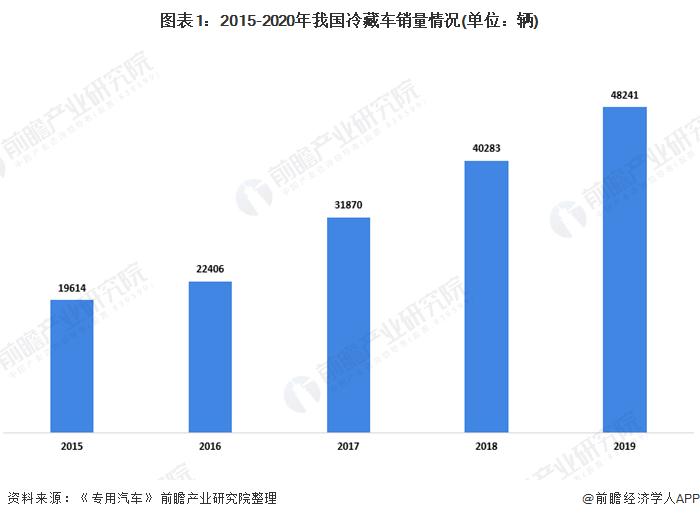 图表1:2015-2020年我国冷藏车销量情况(单位:辆)