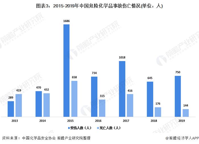 图表3:2015-2019年中国危险化学品事故伤亡情况(单位:人)