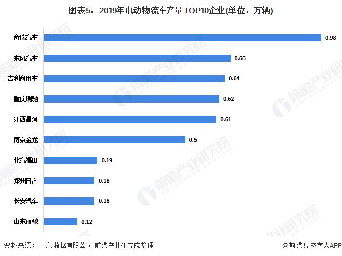 图表5:2019年电动物流车产量TOP10企业(单位:万辆)
