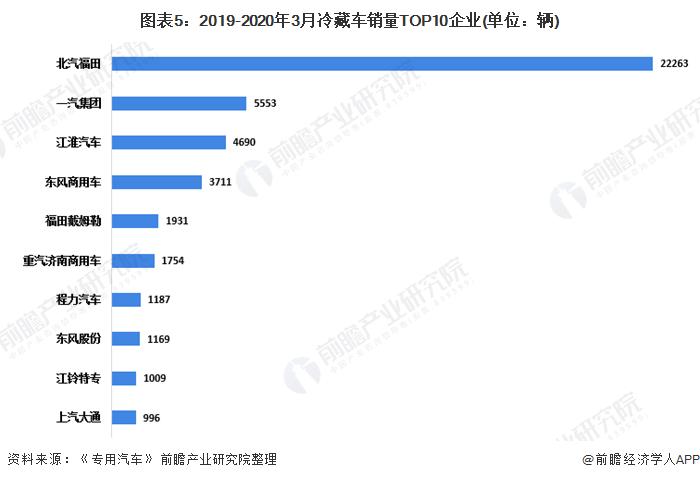 图表5:2019-2020年3月冷藏车销量TOP10企业(单位:辆)