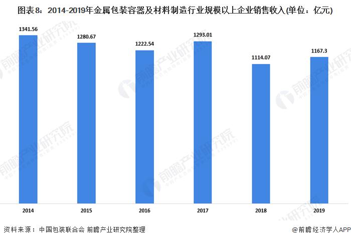 图表8:2014-2019年金属包装容器及材料制造行业规模以上企业销售收入(单位:亿元)