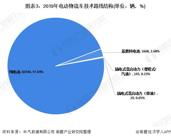 图表3:2019年电动物流车技术路线结构(单位:辆,%)