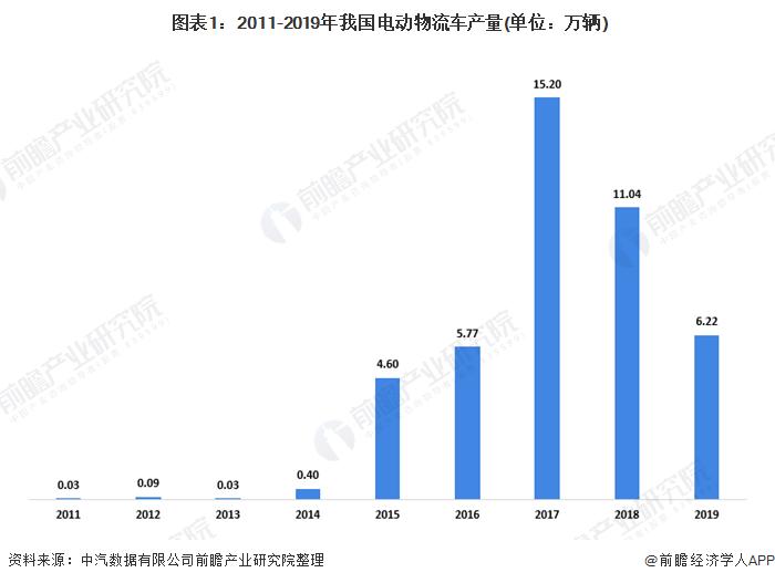 图表1:2011-2019年我国电动物流车产量(单位:万辆)