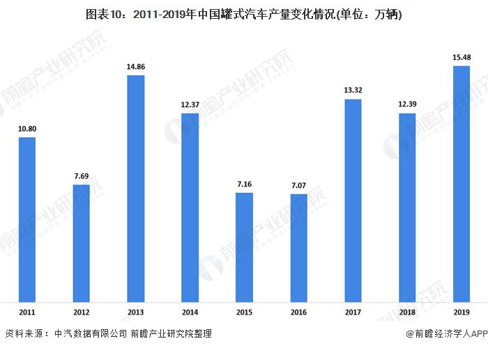 图表10:2011-2019年中国罐式汽车产量变化情况(单位:万辆)