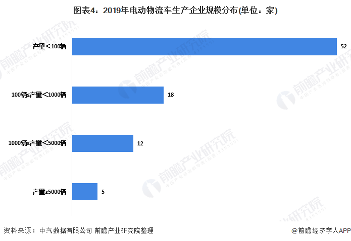 图表4:2019年电动物流车生产企业规模分布(单位:家)