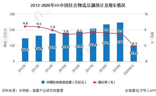 2012-2020年H1中国主播福利在线 物流总额统计及增长情况