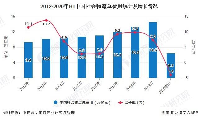 2012-2020年H1中国主播福利在线 物流总费用统计及增长情况