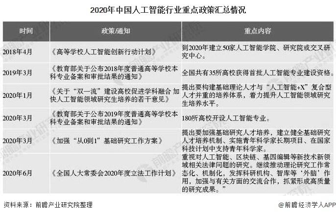 2020年中国人工智能行业重点政策汇总情况