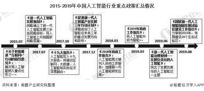 2015-2019年中国人工智能行业重点政策汇总情况