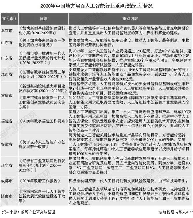 2020年中国地方层面人工智能行业重点政策汇总情况