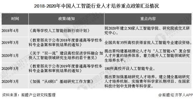 2018-2020年中国人工智能行业人才培养重点政策汇总情况