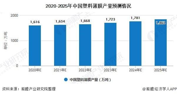 2020-2025年中国塑料薄膜产量预测情况