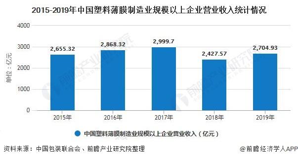 2015-2019年中国塑料薄膜制造业规模以上企业营业收入统计情况